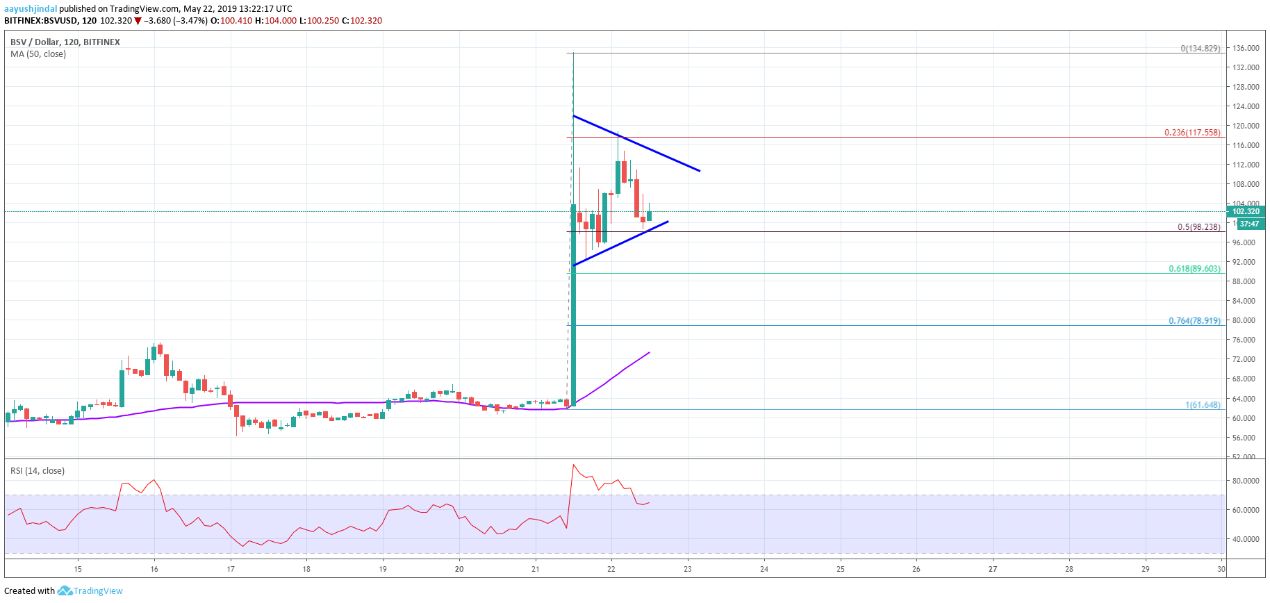 Bitcoin SV Price Analysis BSV Chart